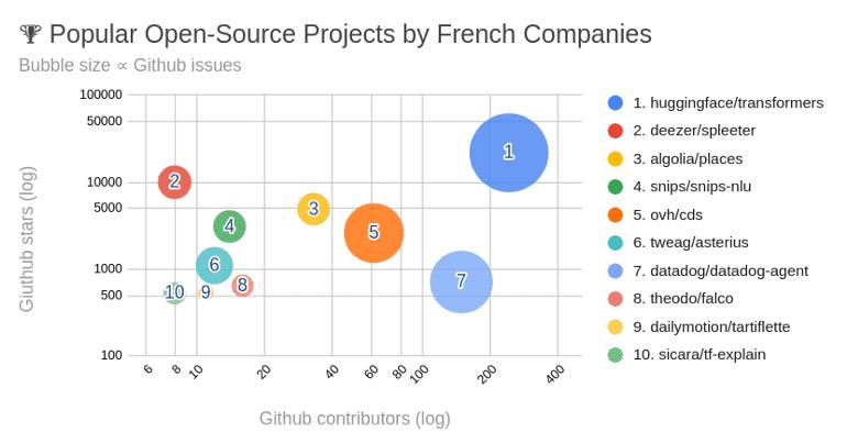 French tech blogs