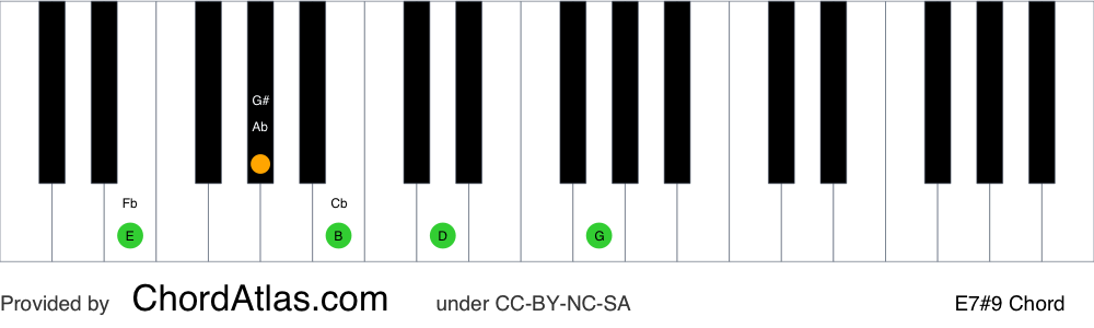 Piano chord chart for the E dominant sharp ninth chord (E7#9). The notes E, G#, B, D and F## are highlighted.