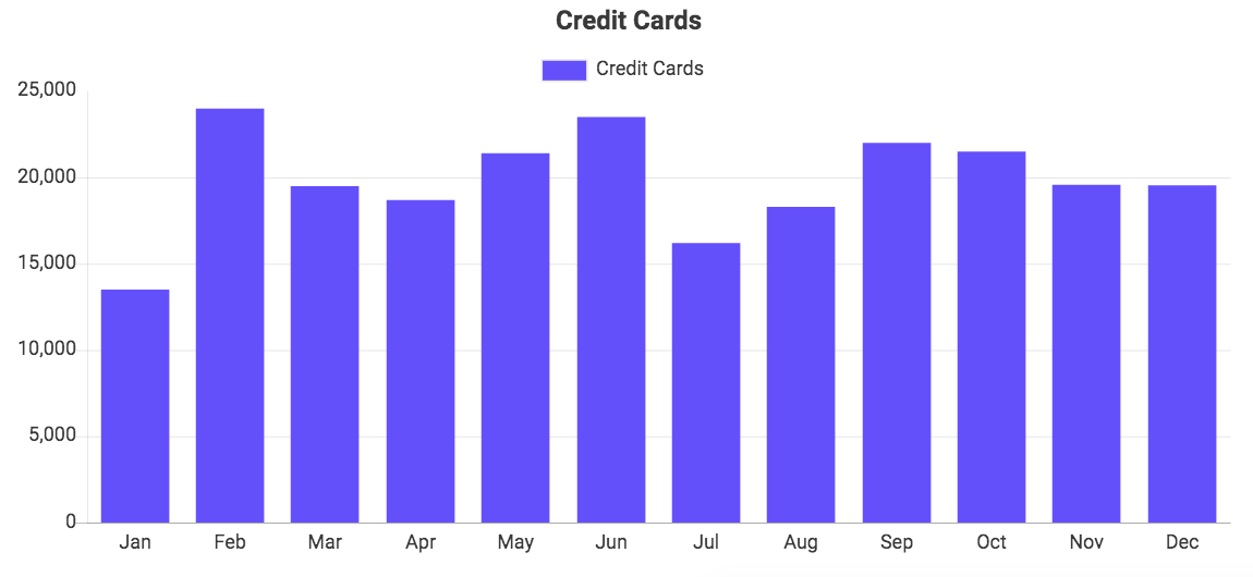 Custom QuickBooks chart showing Credit Cards