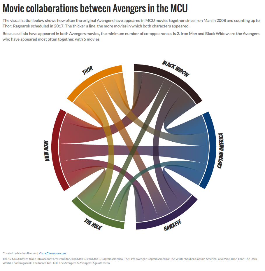 Data Based Orientations For Gradients In A D3js Chord Diagram The Below Shows Inner Workings Of Typical Movie Collaborations Between Avengers Mcu