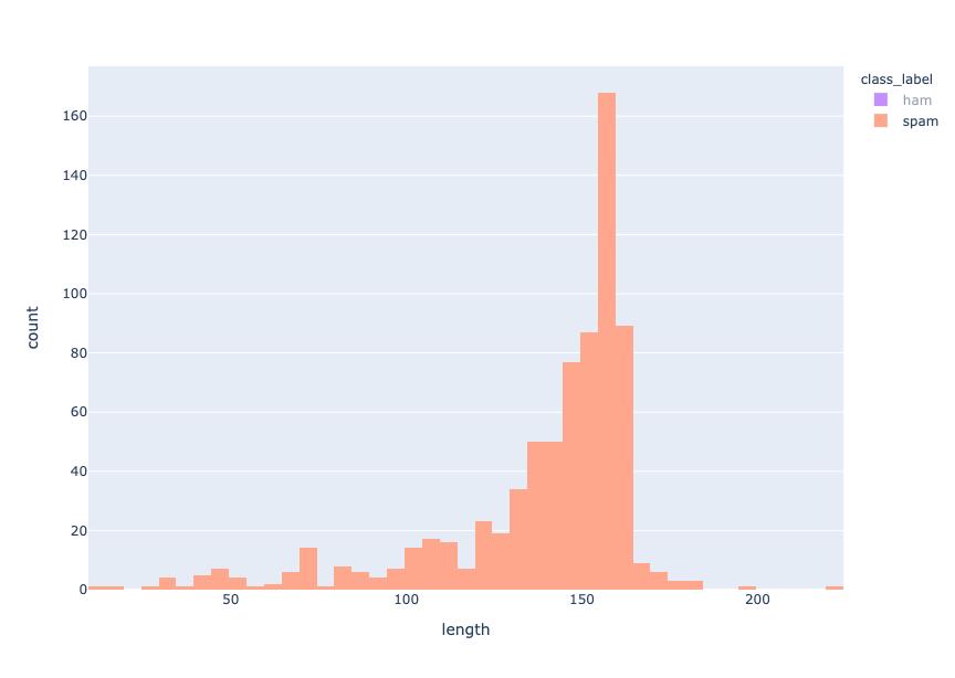 Length distribution - spam