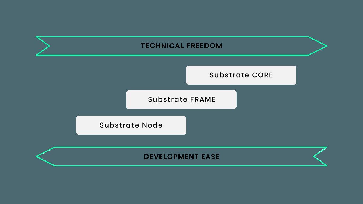 Technical Freedom vs Development Ease
