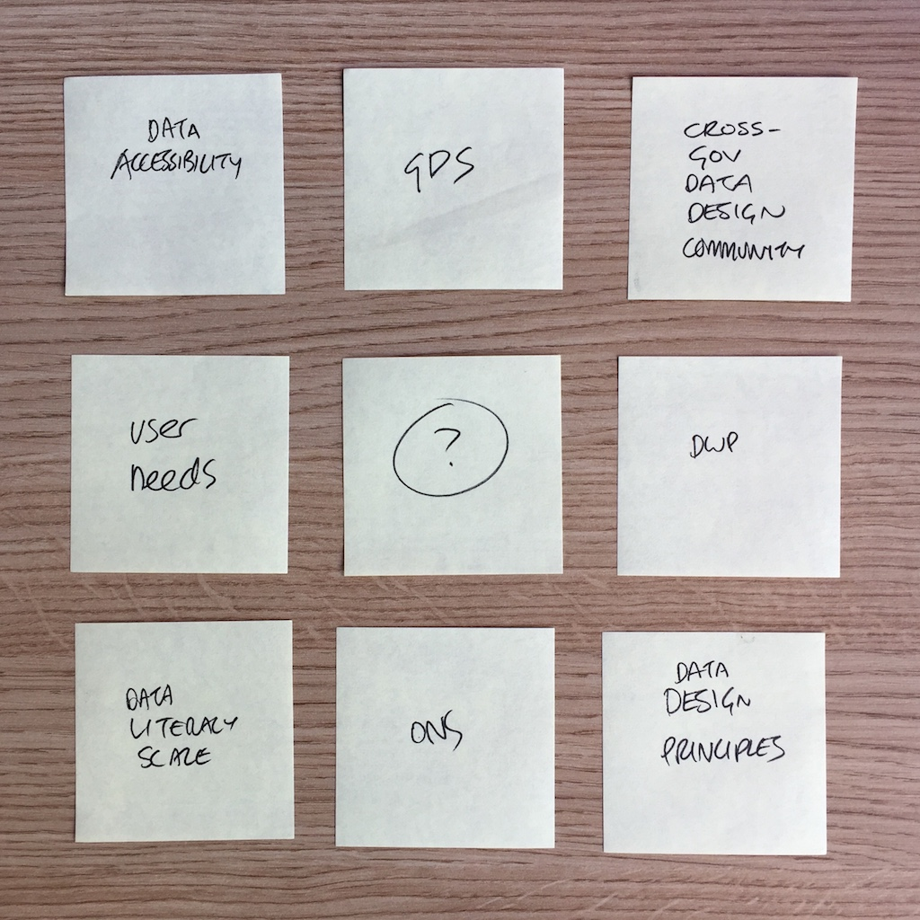 Post its with that say things like GDS, data design principles and user needs