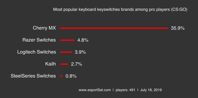Keyboard most popular keyboard keyswitches brands among pro players cs go png