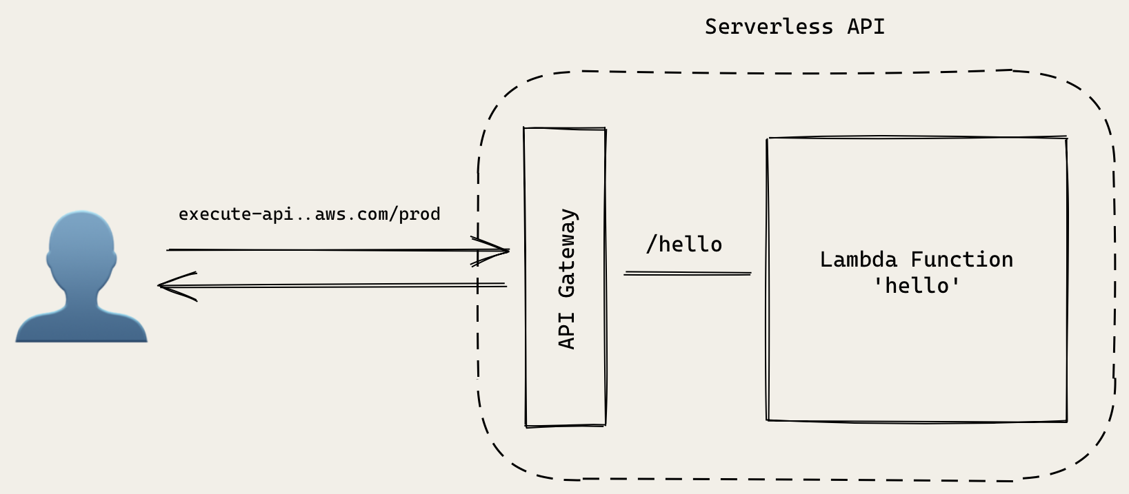 Serverless Hello World API architecture