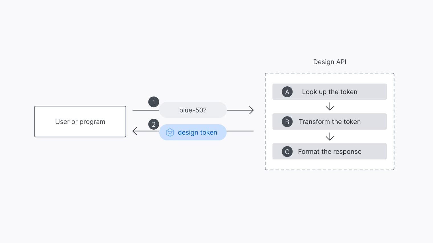 A closer look at the internal process of the design API