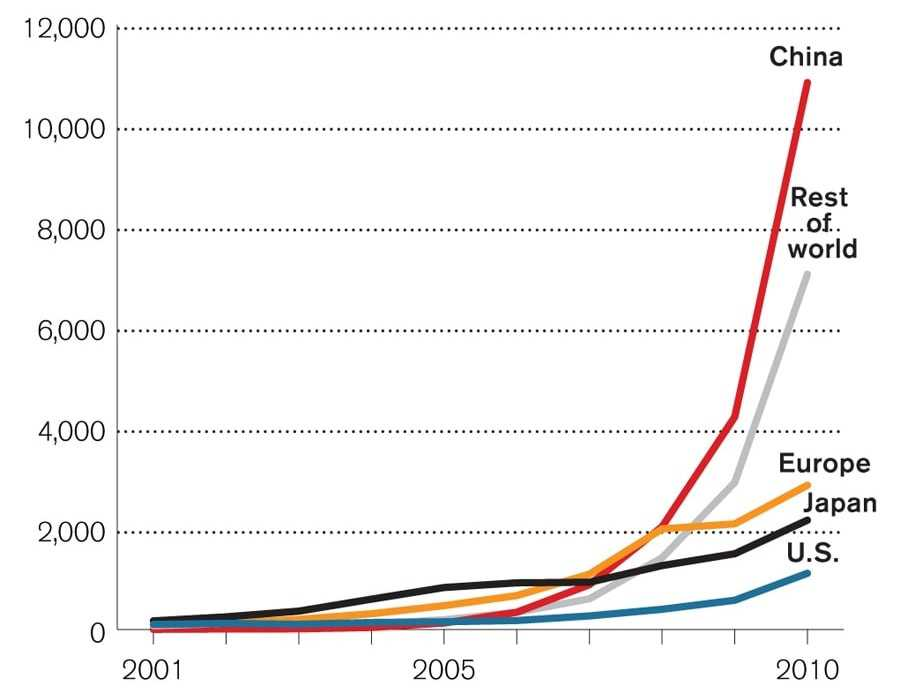 Solar Production By Country