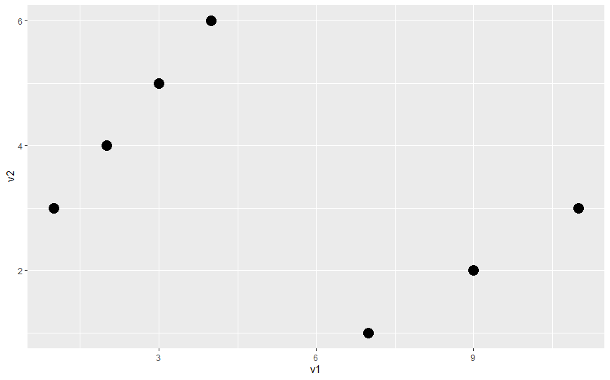 Scatter plot with qplot function in R