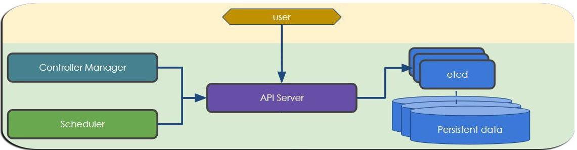 Kubernetes master node workflow