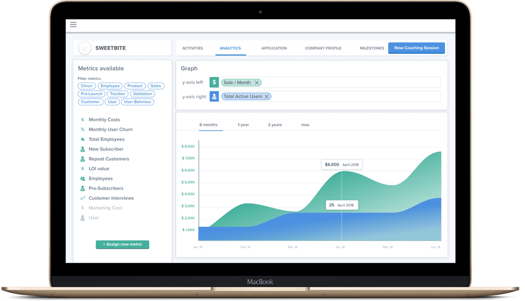 Analytics Dashboard for your incubator and your startups