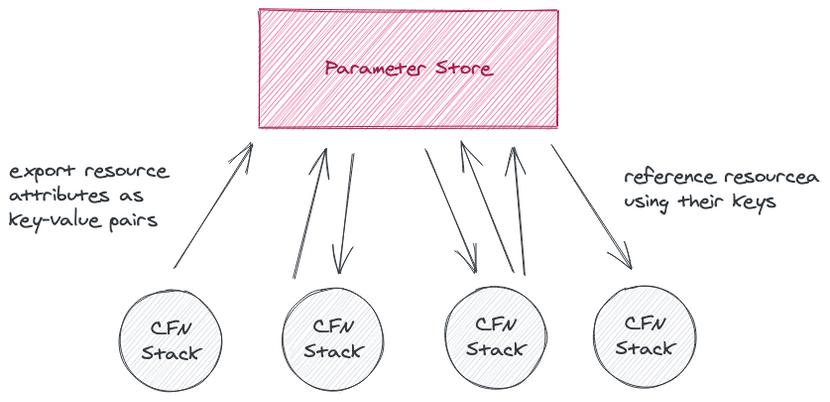 SSM Parameter Store