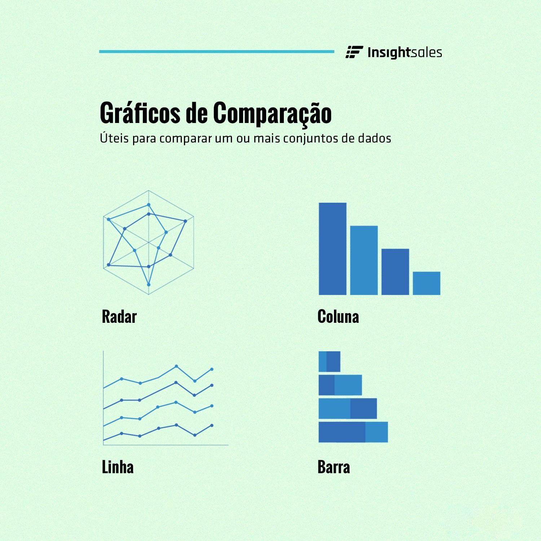 Gráficos de Comparação