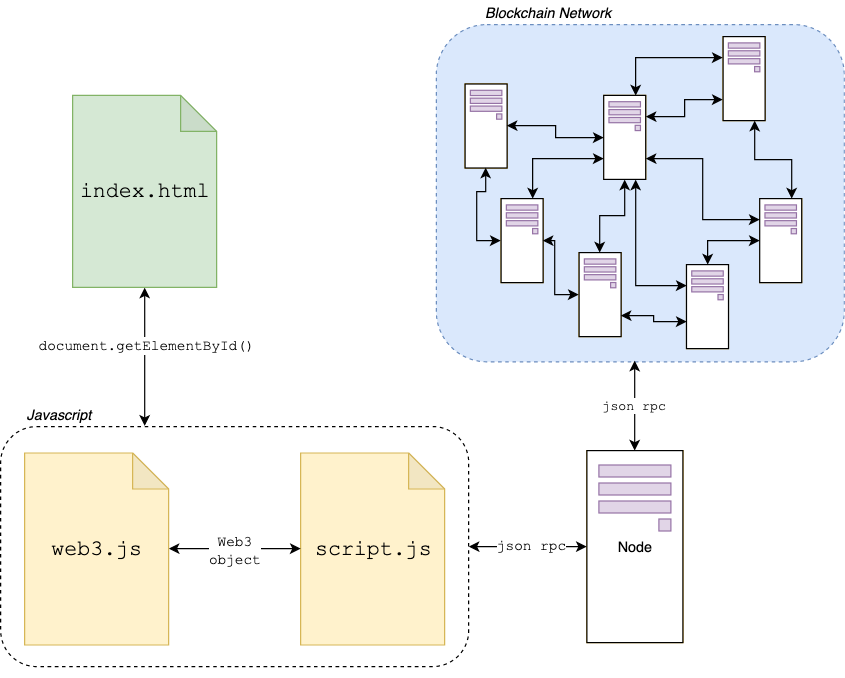 A diagram of a webpage using the Web3 object, supplied by the Aion Web3.js framework.