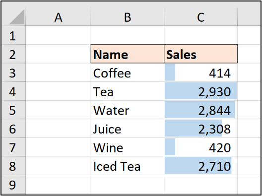 An Excel spreadsheet with two columns of data: Beverage name, and number of sales per beverage. Data bars have been applied to compare the performance of each beverage in terms of sales.