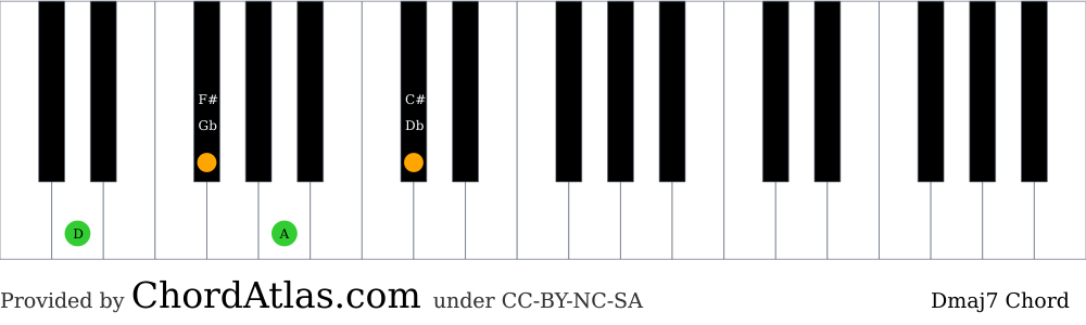 Piano chord chart for the D major seventh chord (Dmaj7). The notes D, F#, A and C# are highlighted.