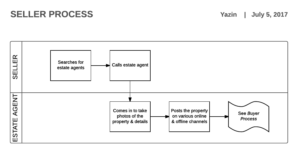Seller process