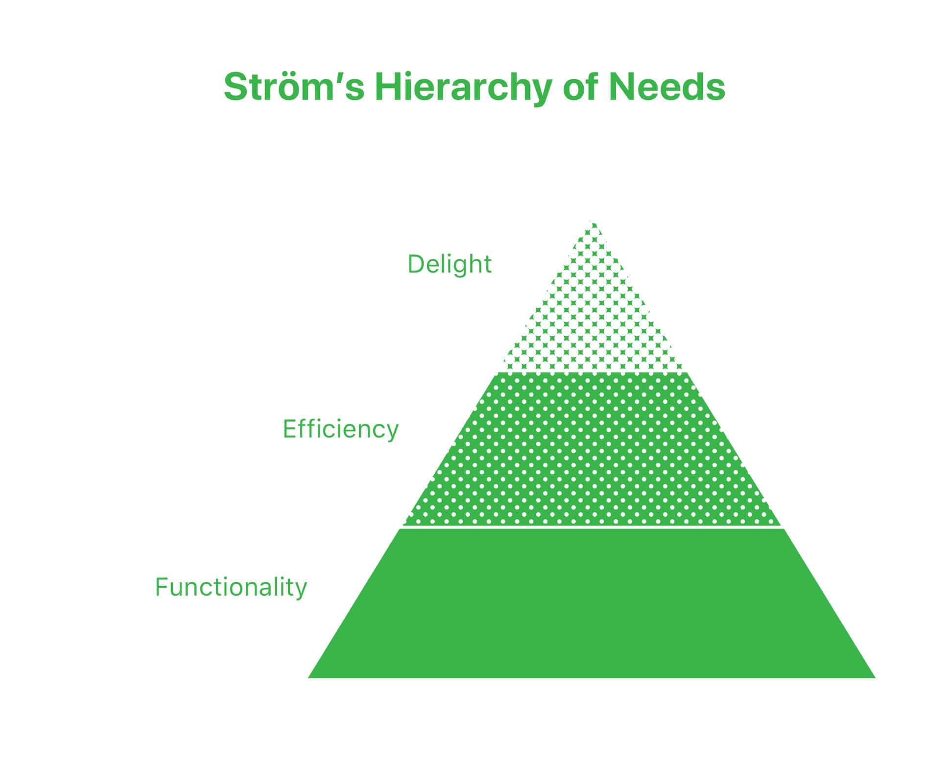 Ström's Hierarchy of Needs