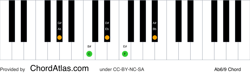 Piano chord chart for the A flat sixth/ninth chord (Ab6/9). The notes Ab, C, Eb, F and Bb are highlighted.