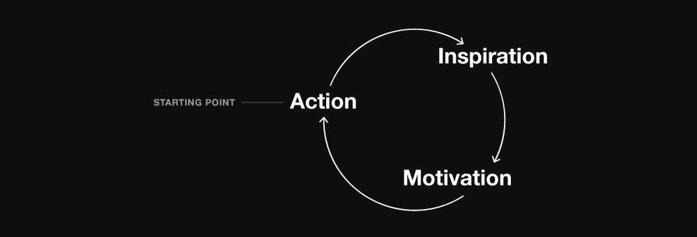The chain reaction in loop-form.