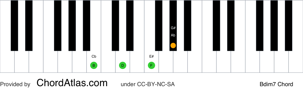 Piano chord chart for the B diminished seventh chord (Bdim7). The notes B, D, F and Ab are highlighted.
