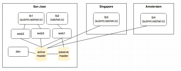 infrastructurediagram 133489 o
