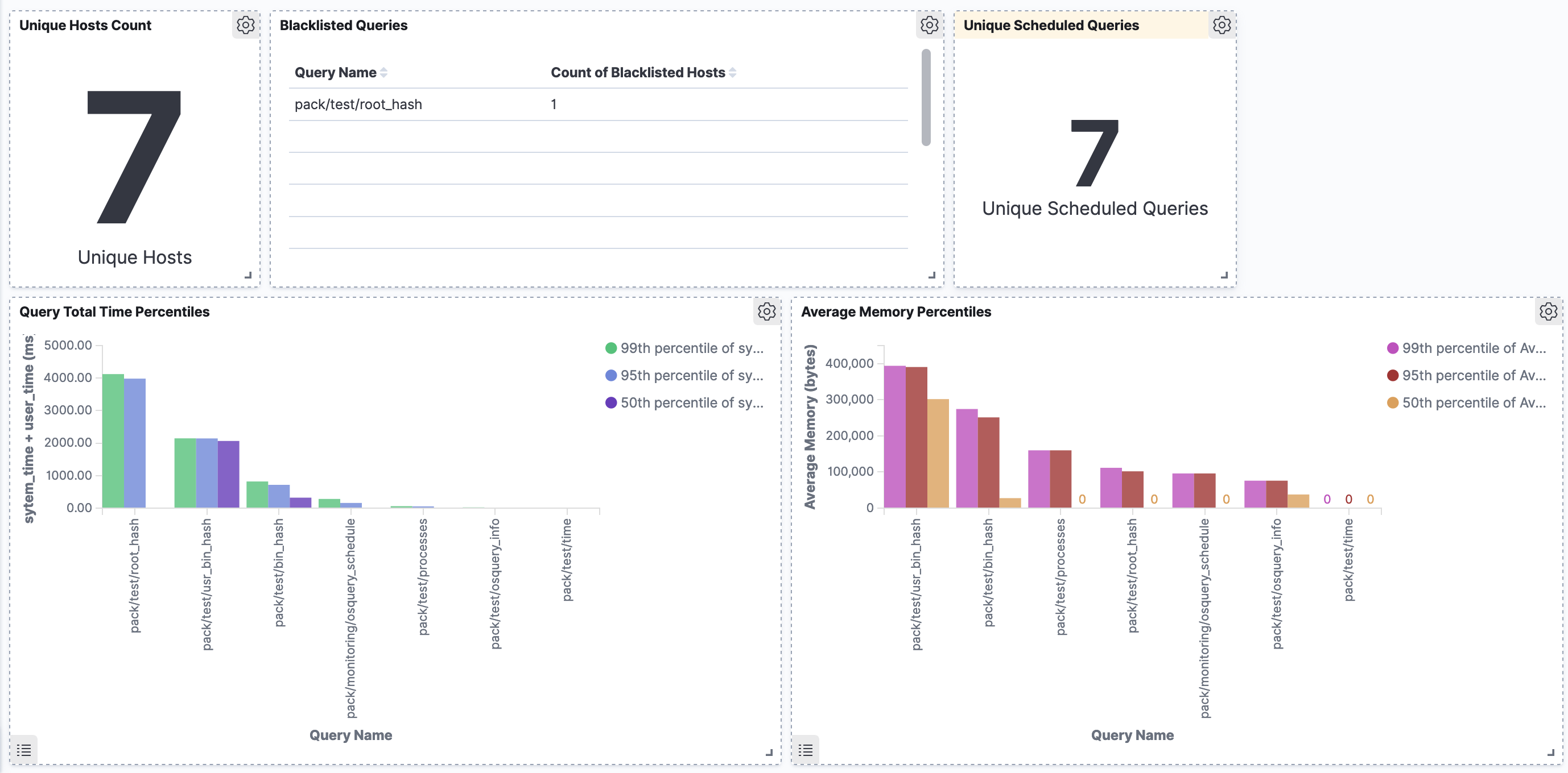 Screenshot of completed dashboard