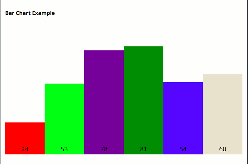 HTML5 Canvas bar chart rendered with Vue.js.