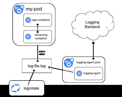Kontainer _sidecar_ dengan kontainer _streaming_