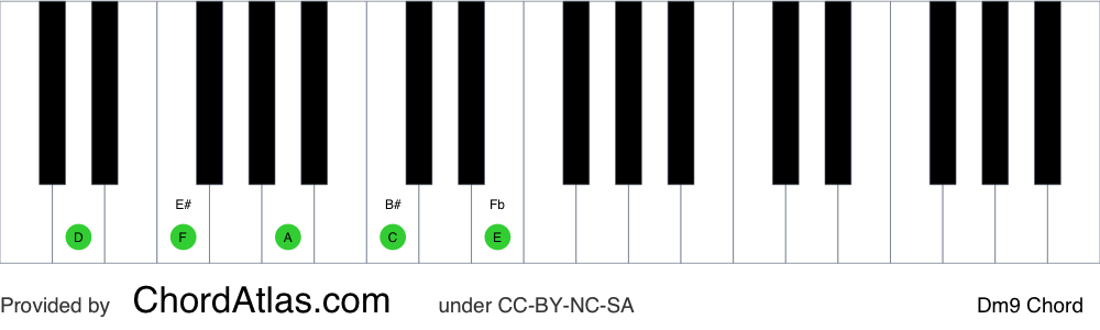 Piano chord chart for the D minor ninth chord (Dm9). The notes D, F, A, C and E are highlighted.