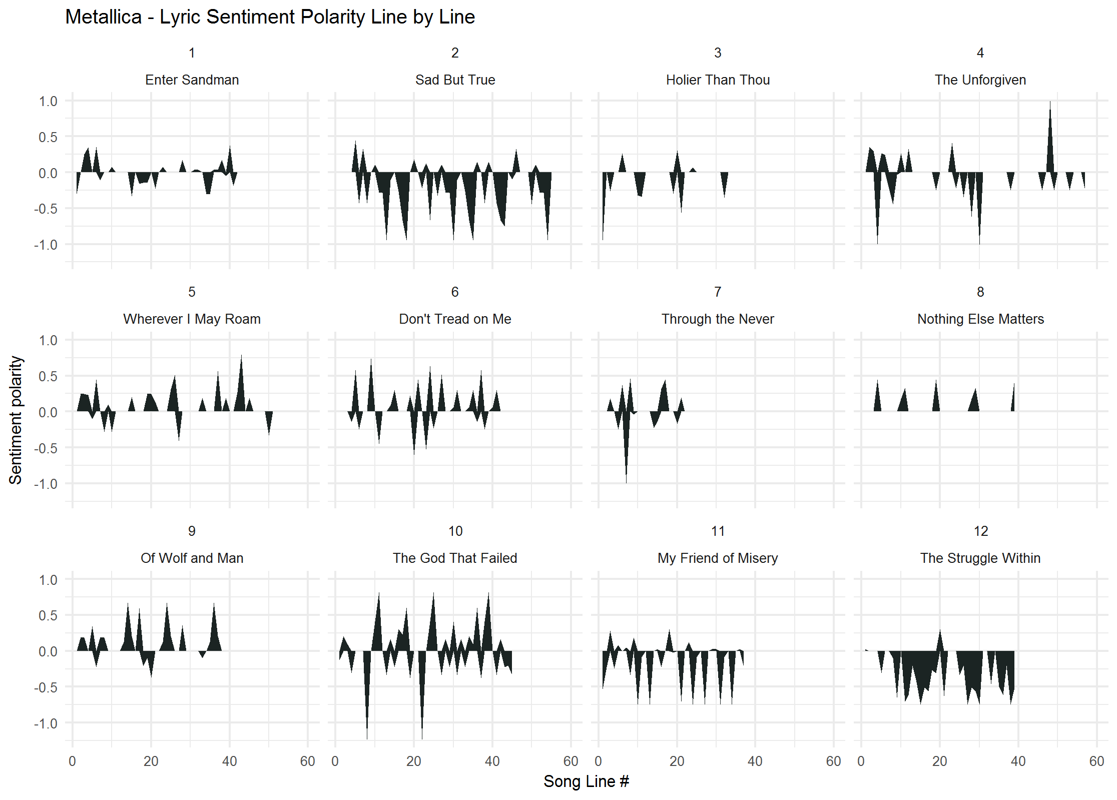 2018-02-01-Sentiment-by-track-Black.png