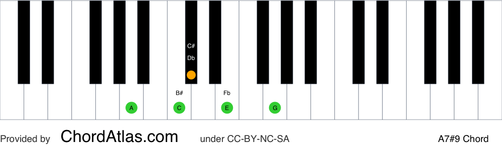 Piano chord chart for the A dominant sharp ninth chord (A7#9). The notes A, C#, E, G and B# are highlighted.