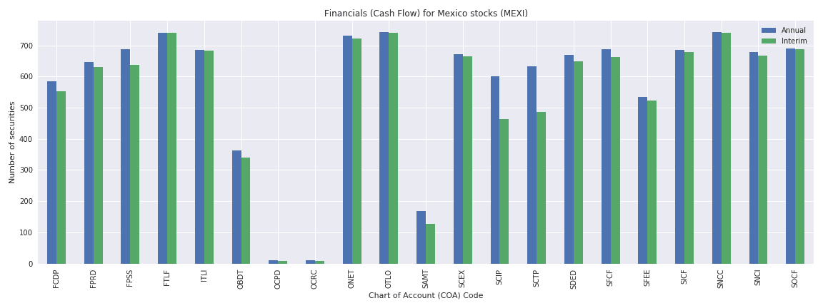 Mexico Reuters financials cash flow