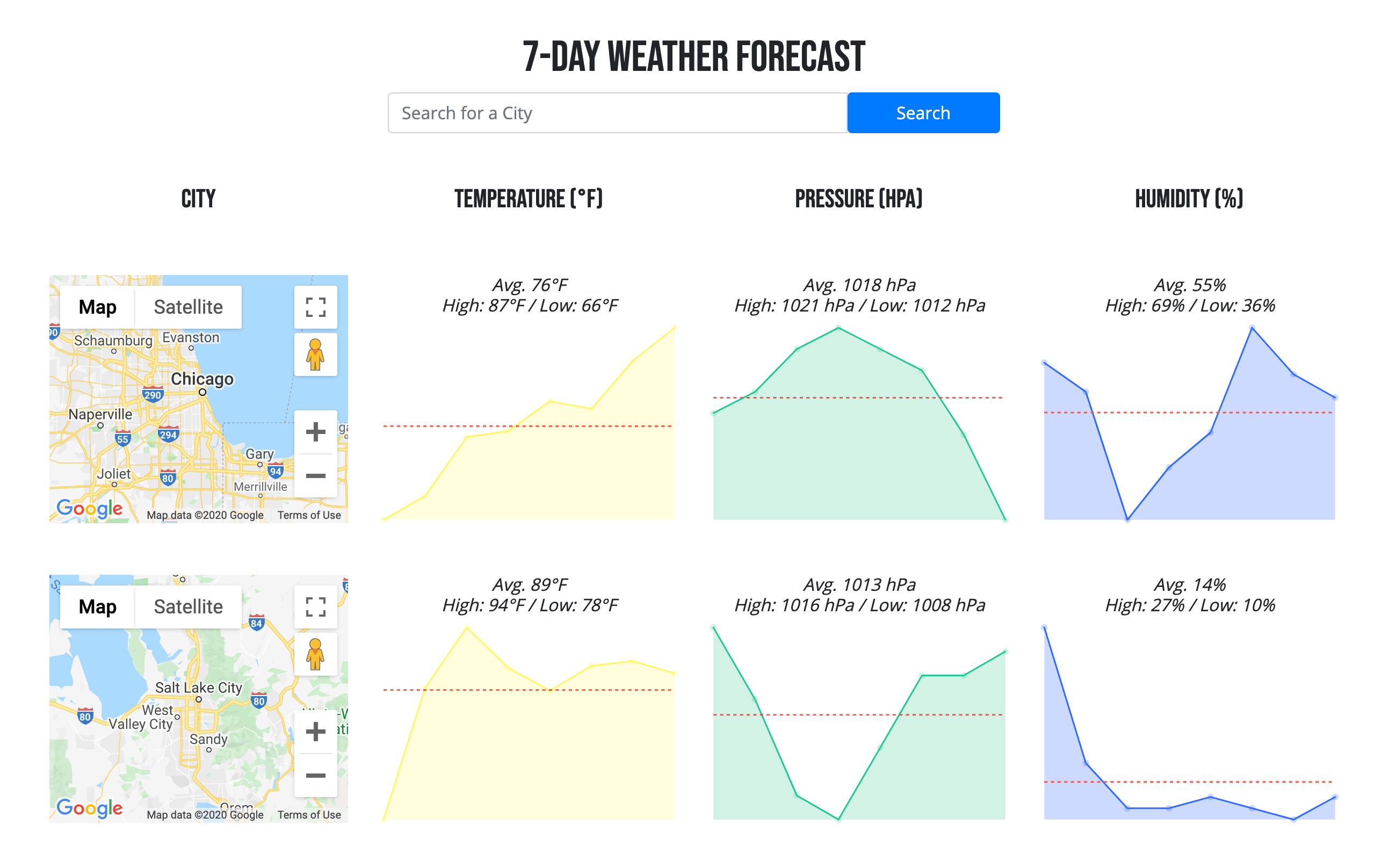 Screenshot of Weather Charts App