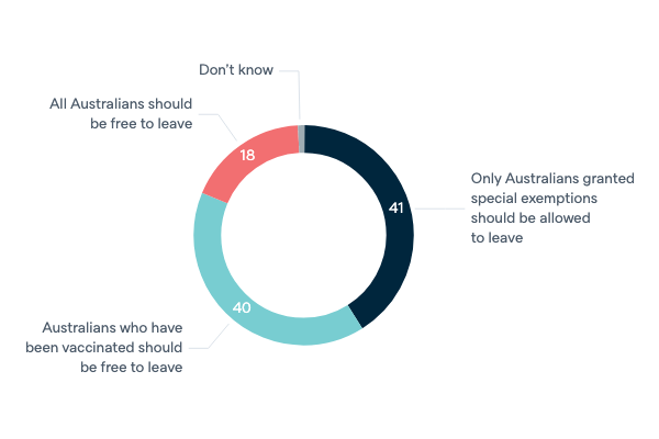 Border closures for Australians - Lowy Institute Poll 2020