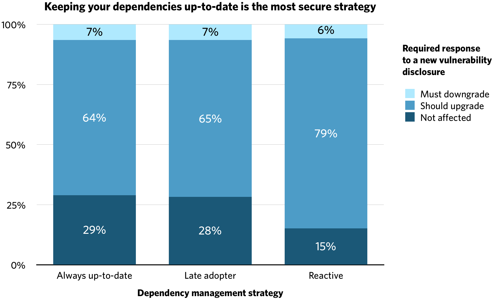 Dependency management strategy comparison chart