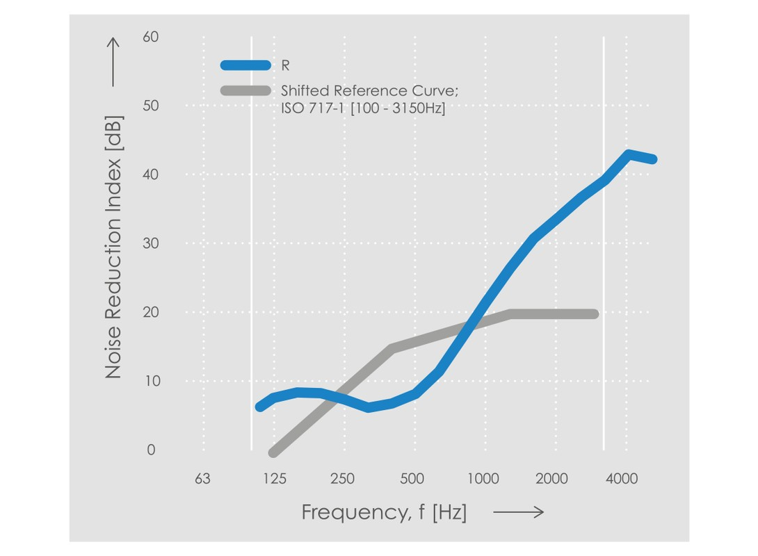 Echo H9 dB Chart