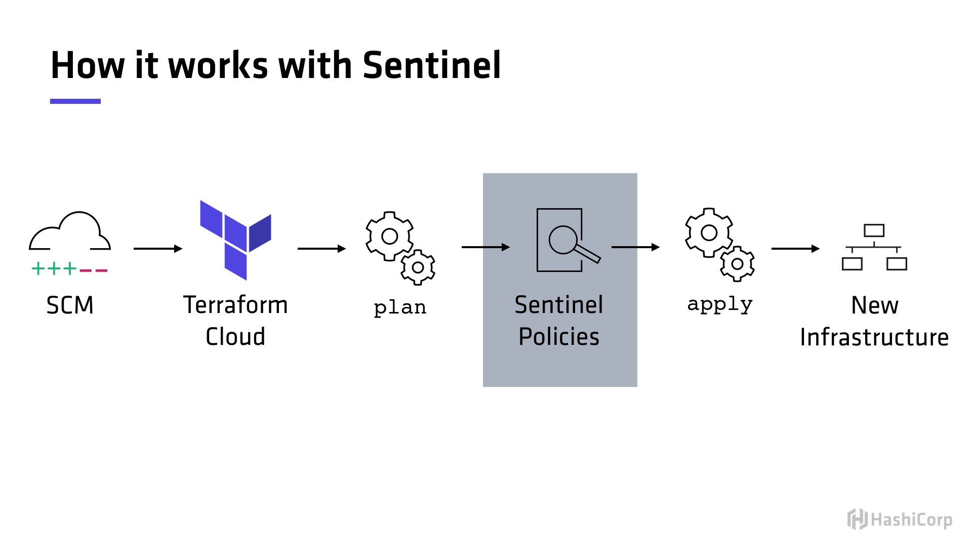 with-sentinel