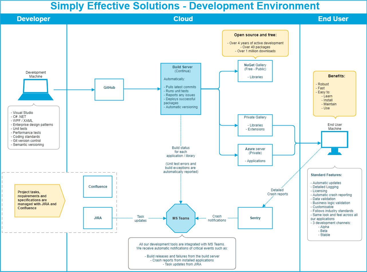 Simply Effective Solutions development environment