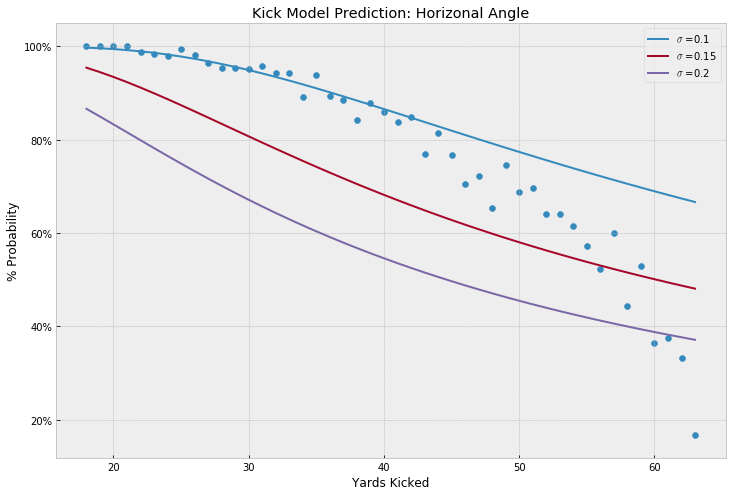 Kick Angle Probabilities by Yard