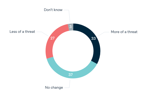Indonesia as a threat - Lowy Institute Poll 2020