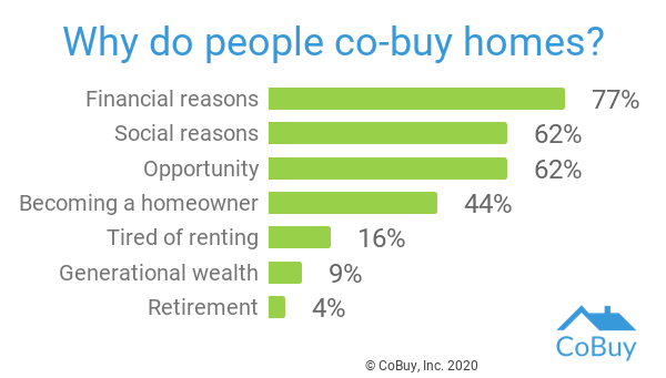 why do people co-buy homes?