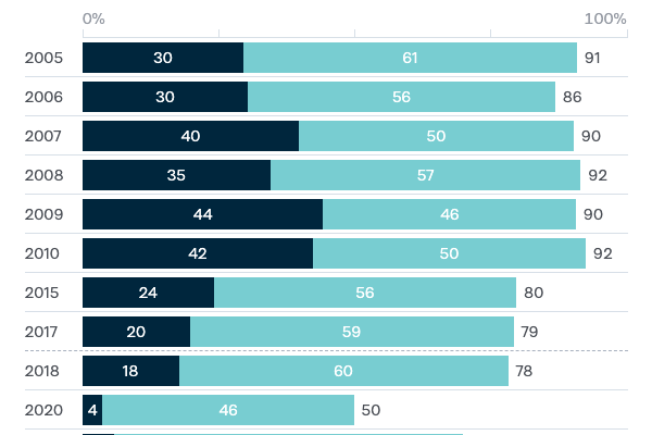 Feeling of safety - Lowy Institute Poll 2020