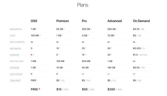 Now Pricing