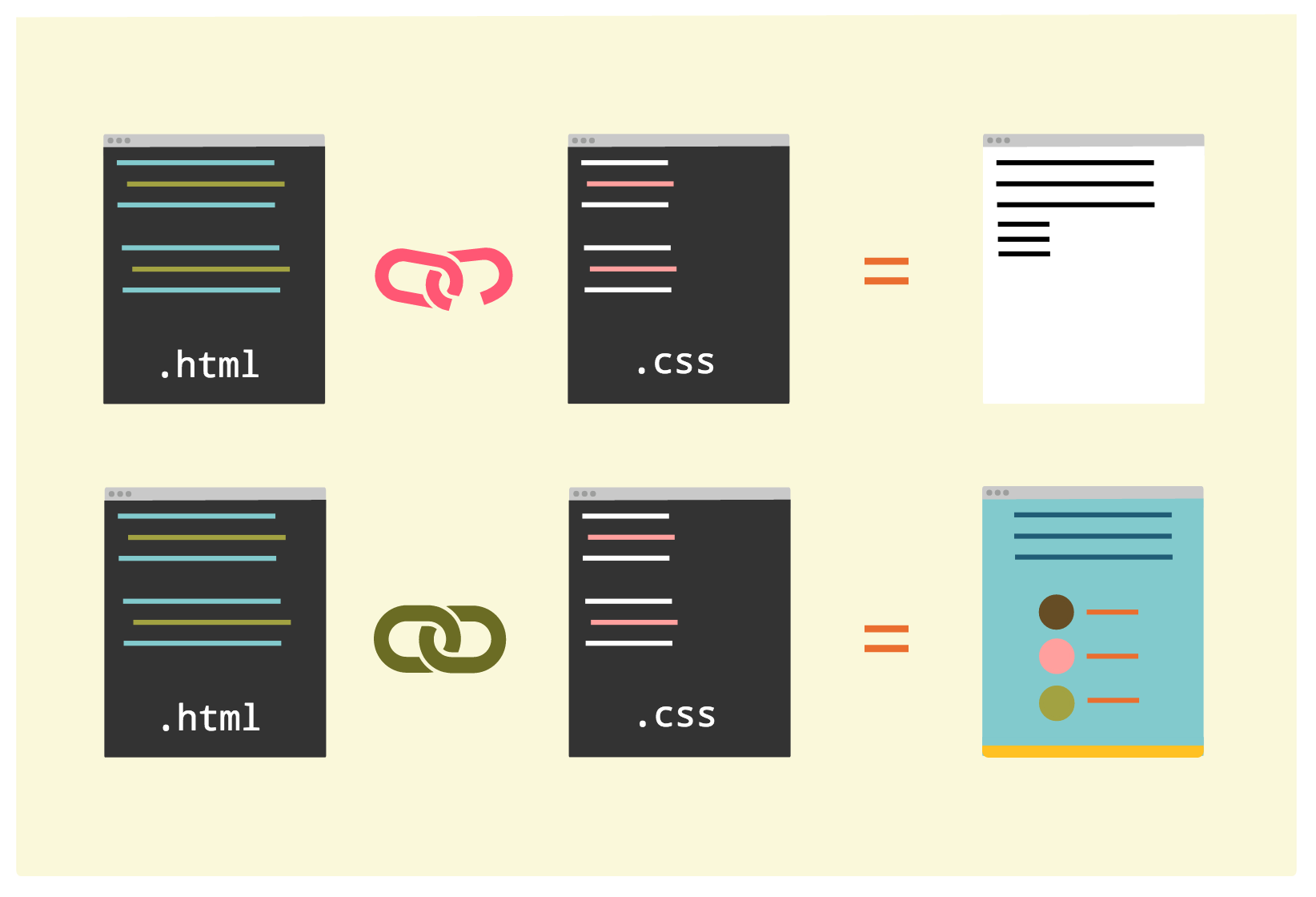 Illustration representing linkage of HTML and CSS docs