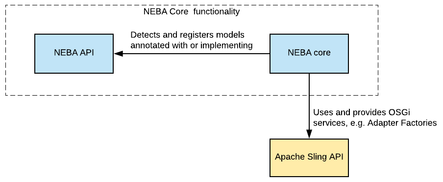 NEBA is composed of a core and api bundle. The core bundle uses the Sling and the JCR API.