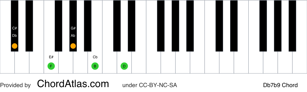 Piano chord chart for the D flat dominant flat ninth chord (Db7b9). The notes Db, F, Ab, Cb and Ebb are highlighted.