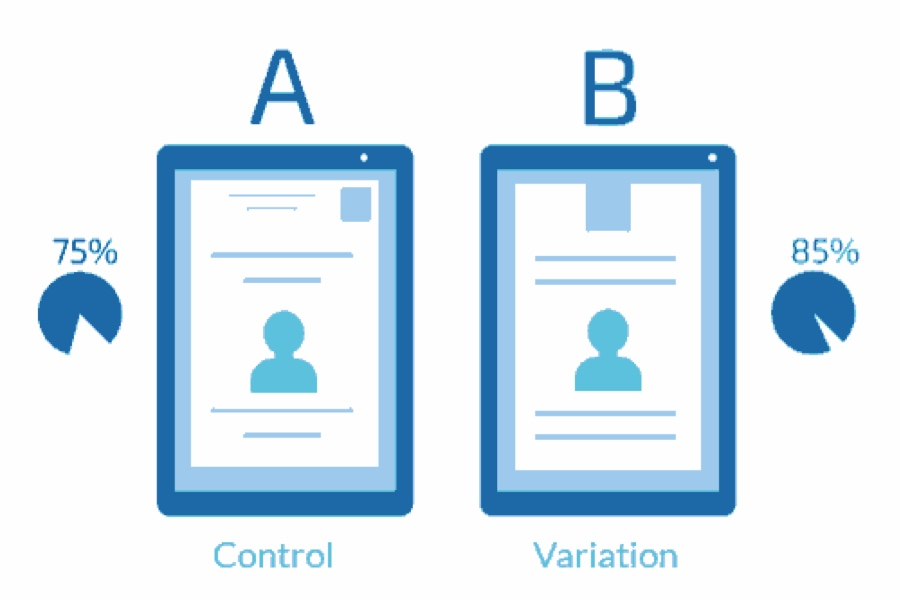 A diagram of how an A/B test operates