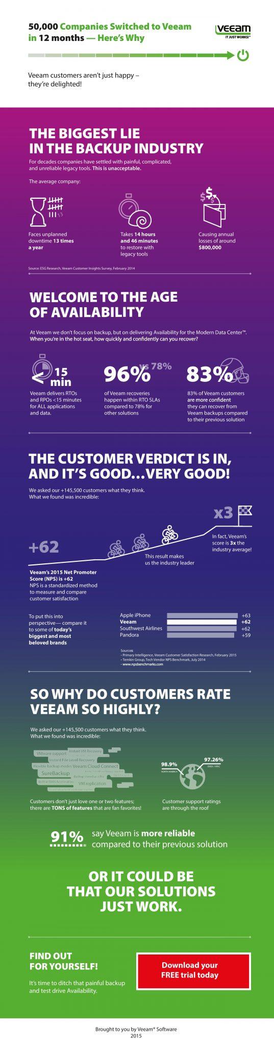 Veeam Customer Inforgraphic