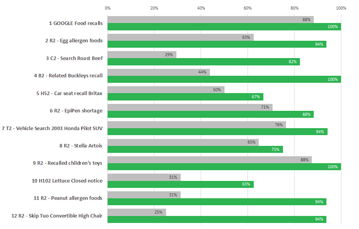 Bar graph comparing the task success rates on the live site (baseline) and the redesigned prototype (validation). Data for each task is in the table below.