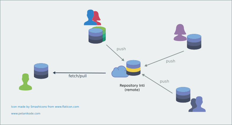 Mengambil revisi dari repository remote